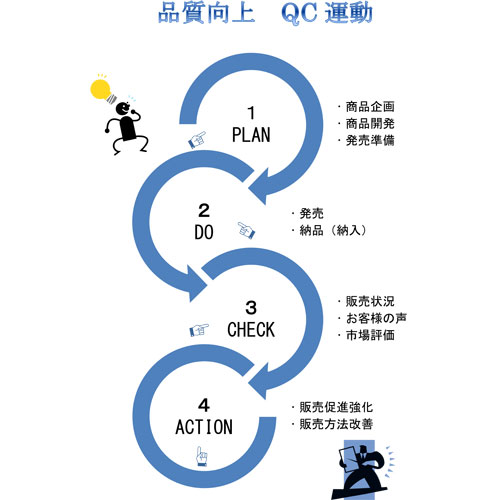 品質向上QC運動用リーフレット(A4・タテ)